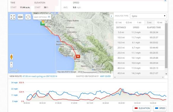 Our route from San Simeon to Pismo Beach.
